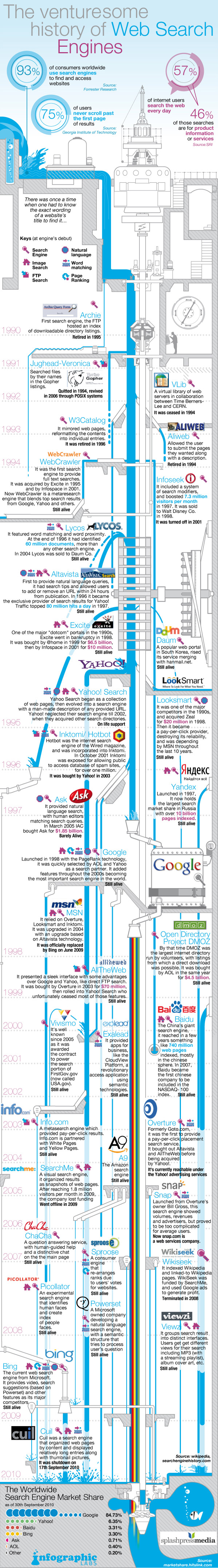 Search Engine History