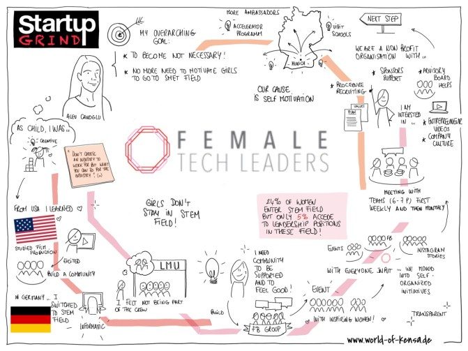 graphic recording Startup grind about femal tech leader