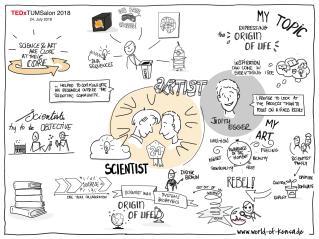 Sketchnotes vom Judith Egger Vortrag