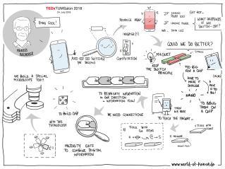Sketchnotes Markus Becherer Vortrag