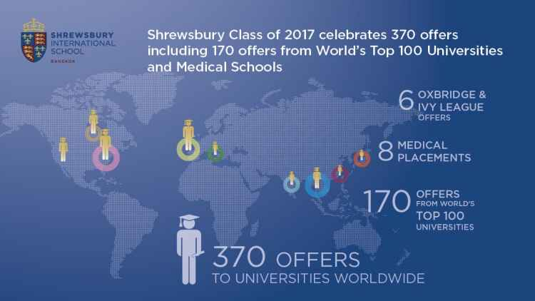 World top 170 offers & Congrats Graduation 20172