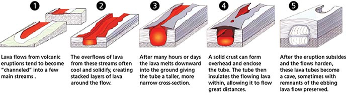 Lava tubes formation drawing