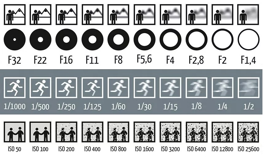 How to take pictures underwater - camera manual settings