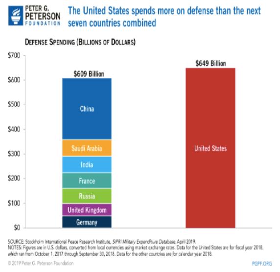 US military spending chart