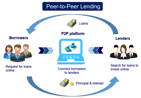 Peer-to-peer lending process on borrowers requesting loans and investors investing in loans
