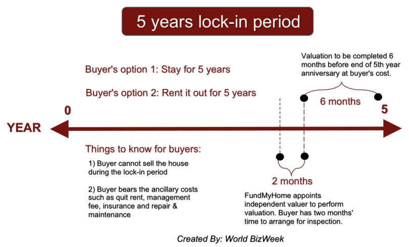 Buyer's rights and obligations during 5-year lock-in period
