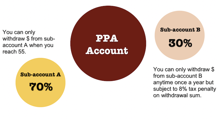 Sub-account A and sub-account B with different withdrawal criteria in each retirement fund