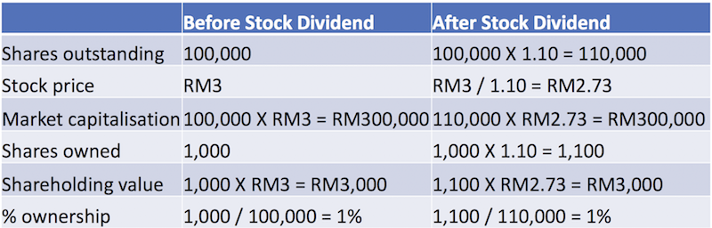How does a stock dividend affect shareholder's wealth