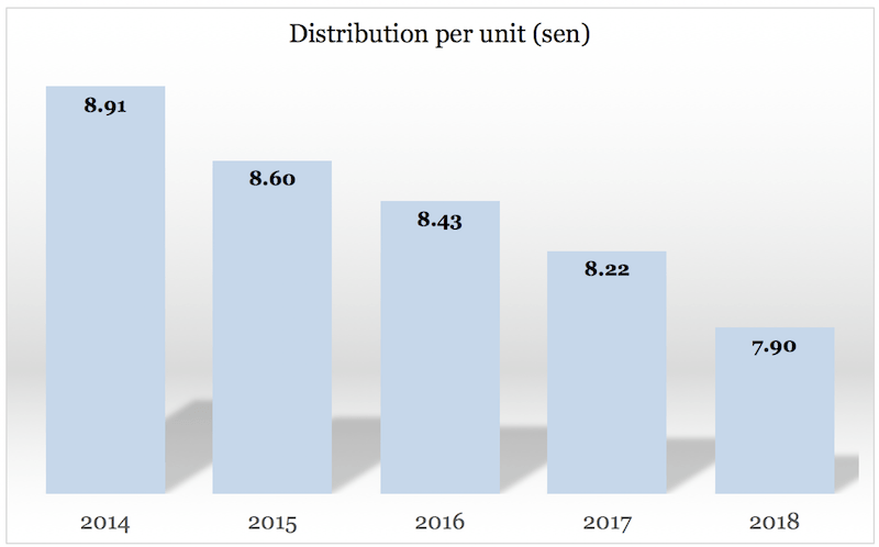Reit Malaysia - CMMT Distribution per unit from 2014 - 2018