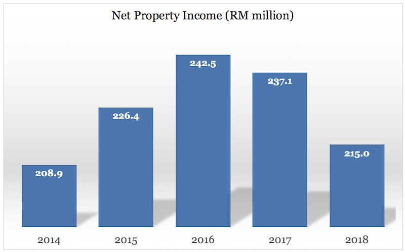 Reit Malaysia - CMMT net property income from 2014 - 2018