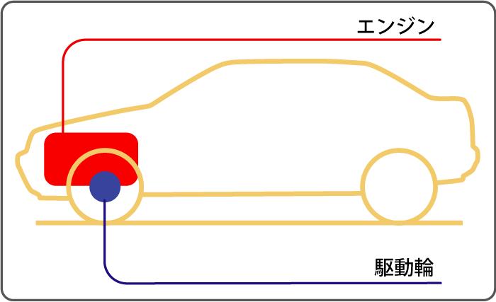 FF(前輪駆動)の図解