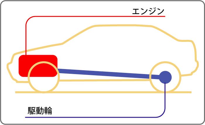 FR(後輪駆動)の図解