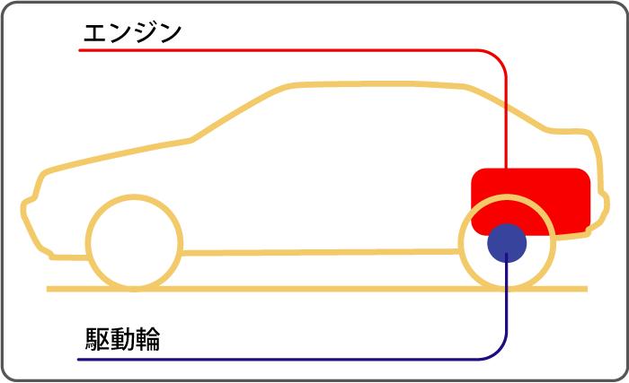 リアエンジン・リアドライブ