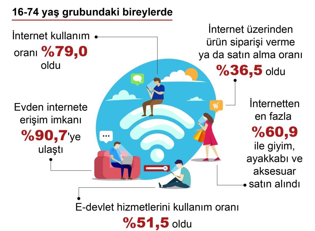 Türkiye'de e-ticaret yapanların oranı yüzde 36,5 oldu.