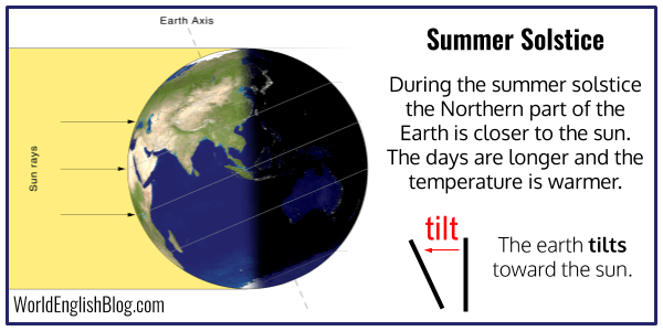 During the summer solstice the Northern part of the Earth is closer to the sun.
