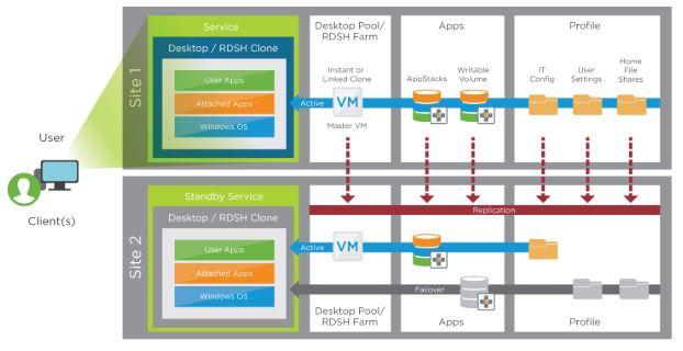 VMware Horizon 7 Enterprise Edition