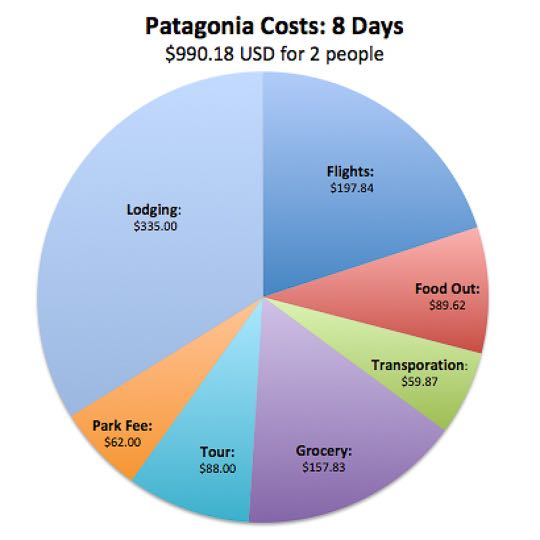 Patagonia Budget Guide Breakdown