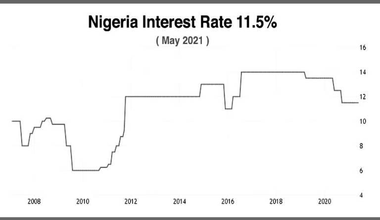 Nigeria interest rate