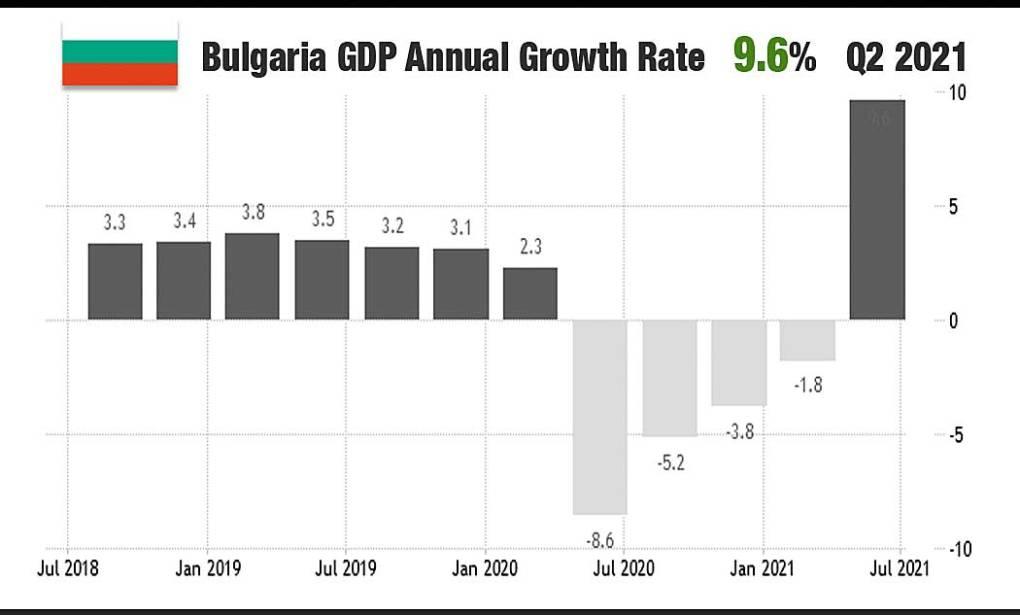 Bulgaria GDP Q2 2021