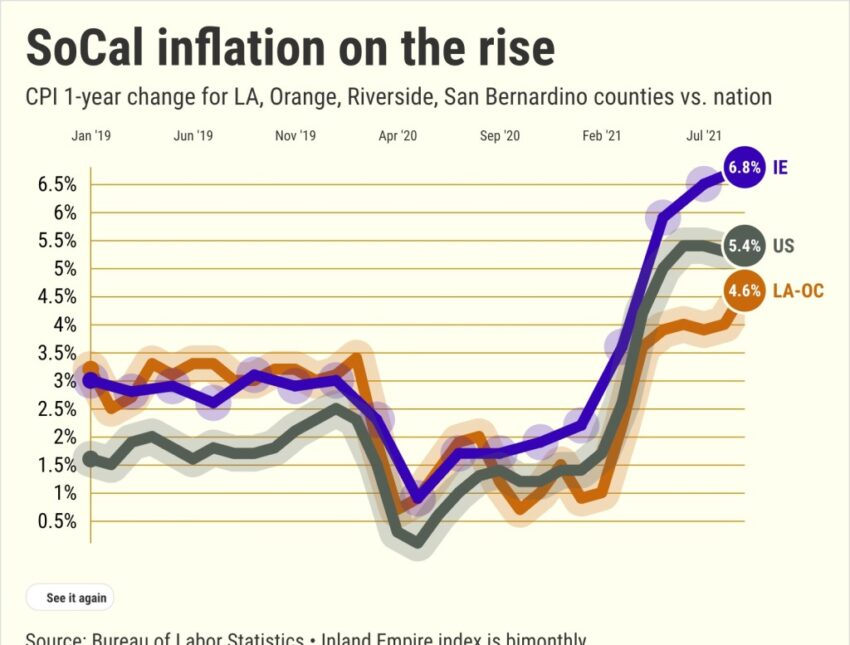 Inland Empire inflation quadrupled to 6.7%, highest in country