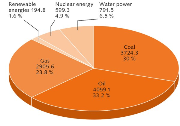 Sating our energy hunger « World Ocean Review