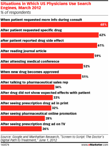 Bad academic study on physician detailing -