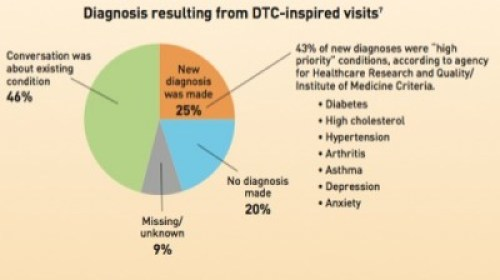 Diabnosos resulting from DTC visits