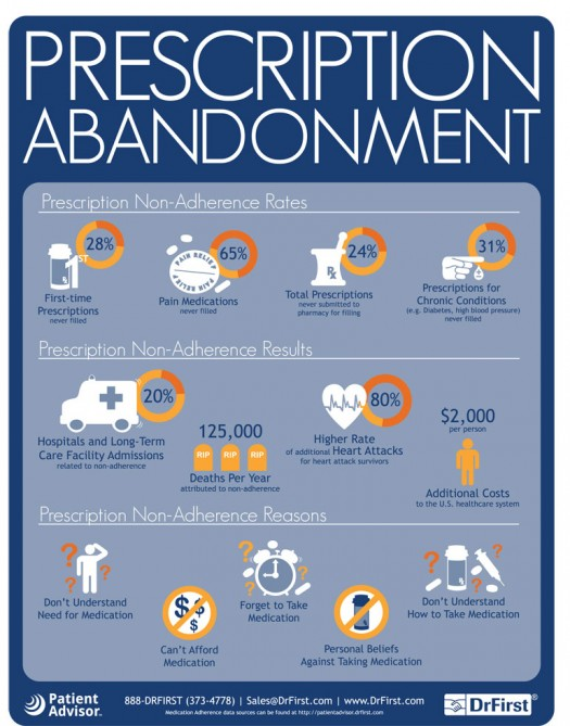Medication_Adherence_Infographic_Slick__FINAL_-525x669