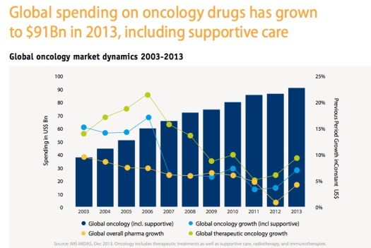spending oncology drugs
