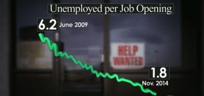 unemployment falling