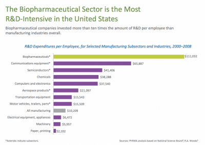 Biopharmaceutical Sector Most RD Intensive Sector_0