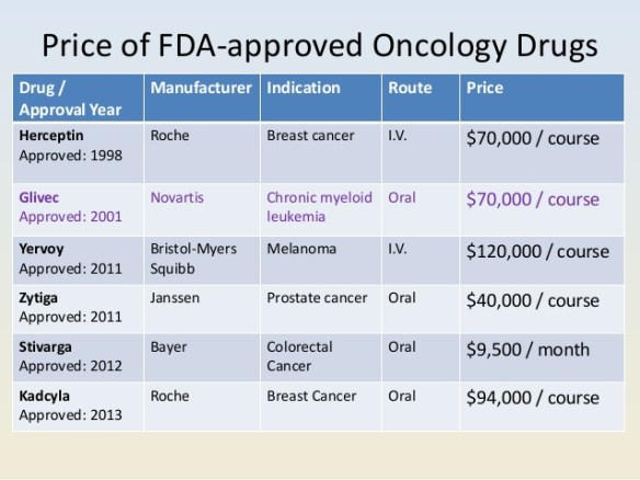 the-impact-of-high-cost-oncology-drugs-8-638