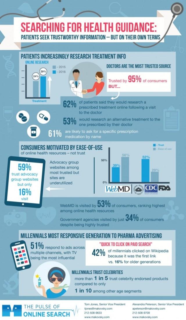 Makovsky Online Health Survey Infographic