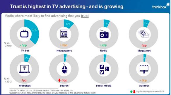 trust-highest-in-tv-advertising