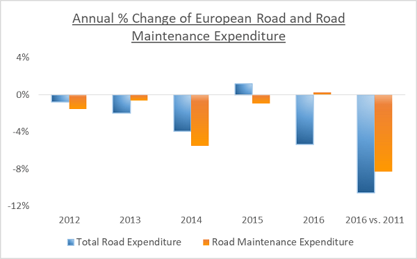 Road Expenditures & Revenues