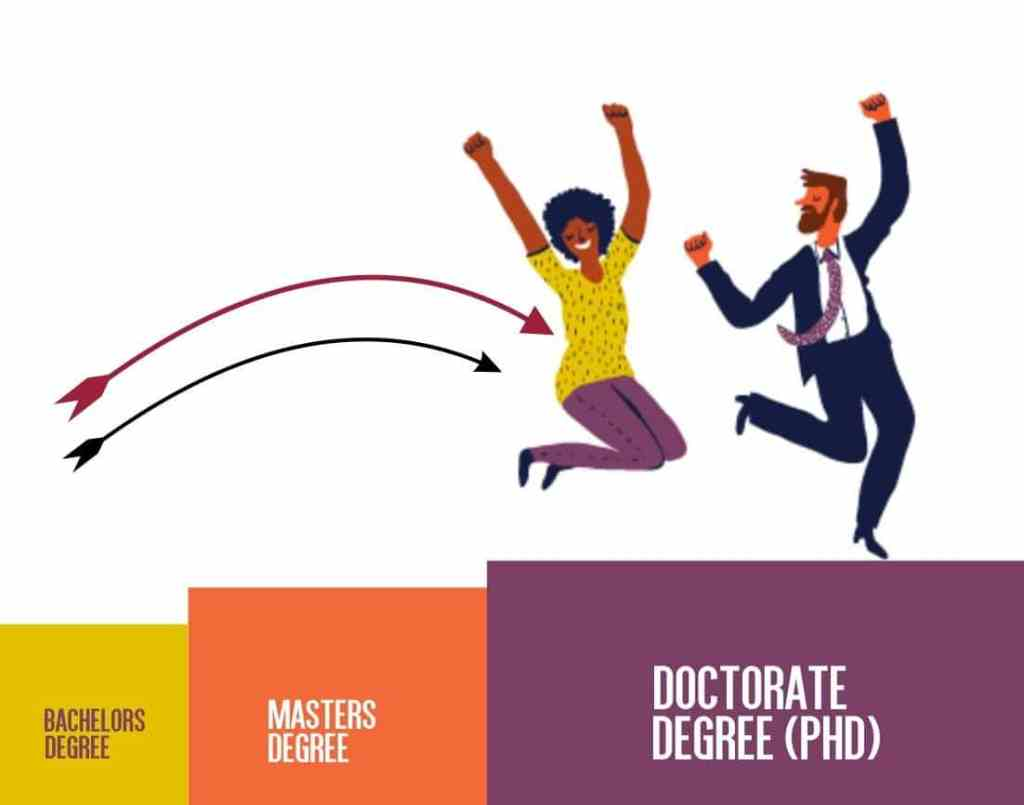 Can I Get a PhD Without Masters?