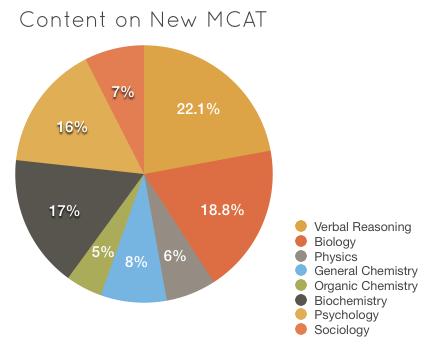 What Is MCAT And When To Take The MCAT? - World Scholarship