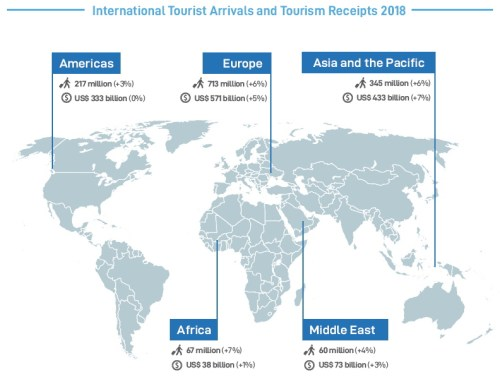 Key Tourism Figures UNWTO