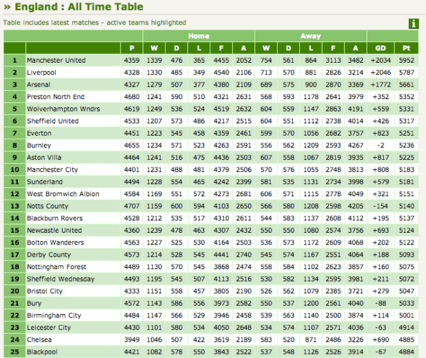 England premier league table standings soccerway - English conference national league table ...