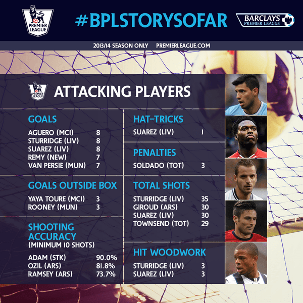 Best Attacking Players In The Premier League So Far This