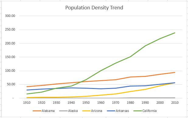 Population-density-trend-for-the-last-100-years