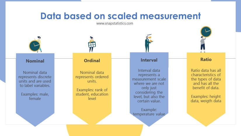 Types of data based on scaled measurement