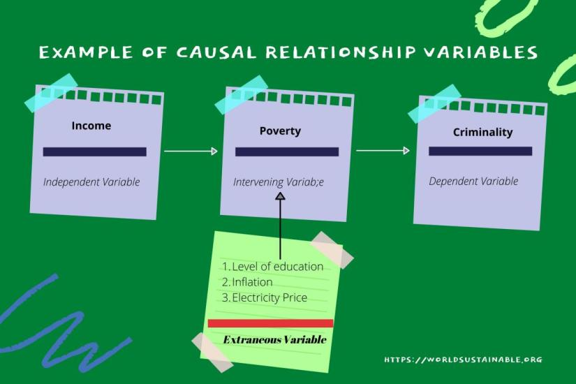 example-of-causal-relationship