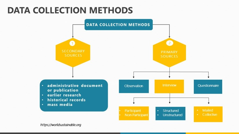 complete-data-collection-methods-and-tools