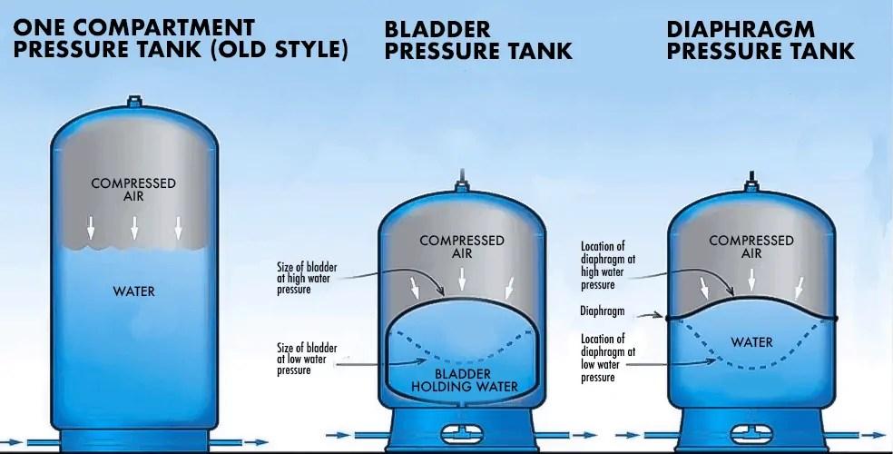 Bladder Type Water Storage Pressure Tanks