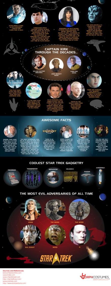 Star Trek Beyond Facts Body