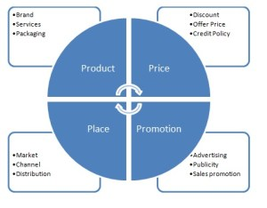 8 P's Of Marketing
