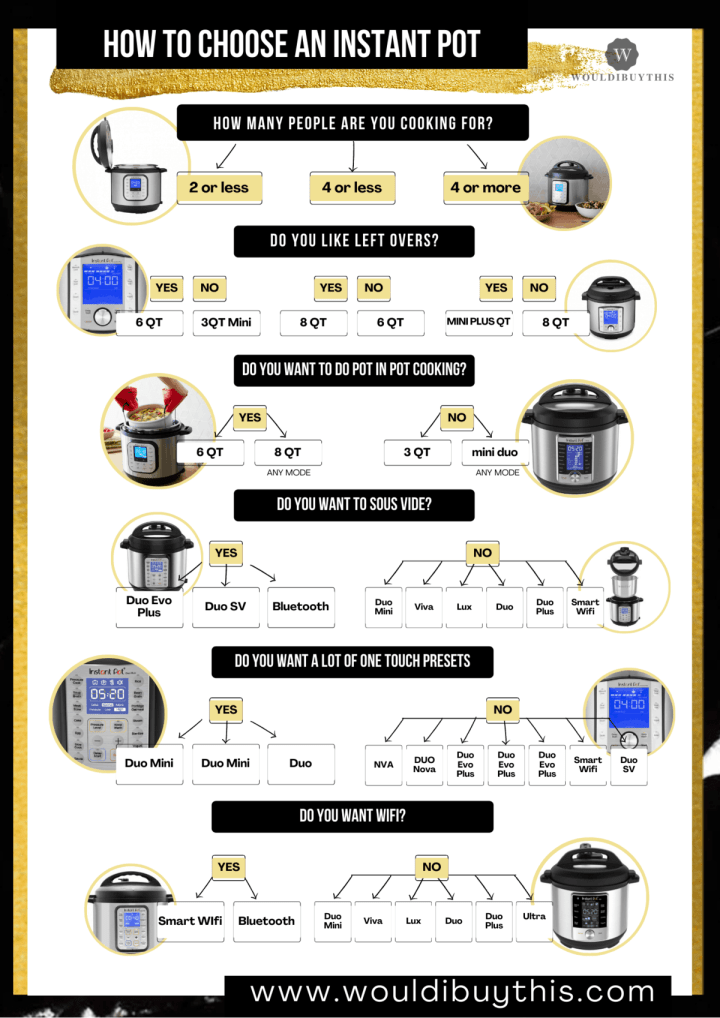 flow chart on how to choose an instant pot