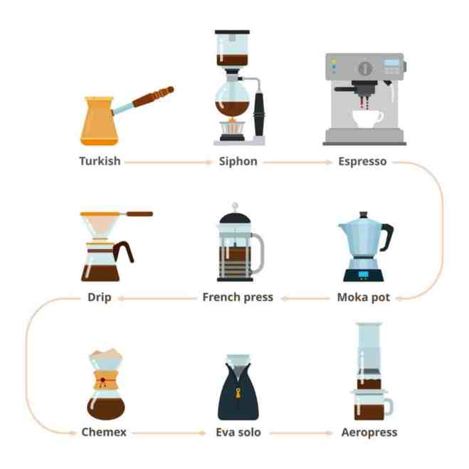 image of five different styles of pour over coffee makers
