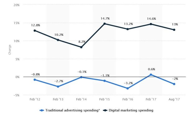 Digital vs Traditional media graph